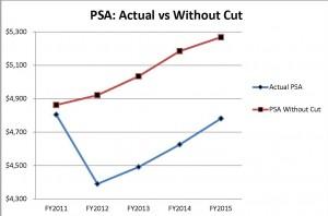PSA chart