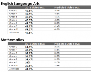 2015_SBAC_results